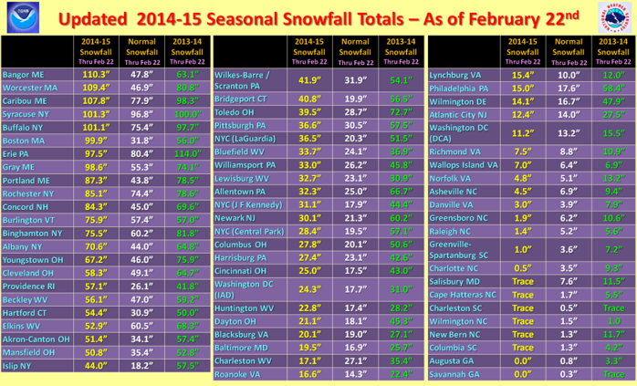 snow fall totals 2014-15 season for Eastern U.S. to 22 Feb