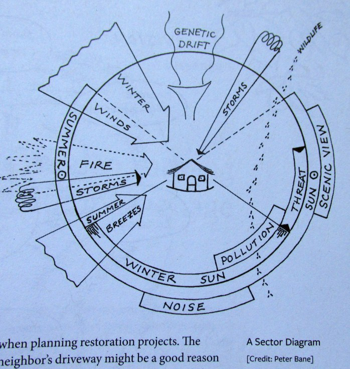 SectordiagramBanePermacultureHandbook